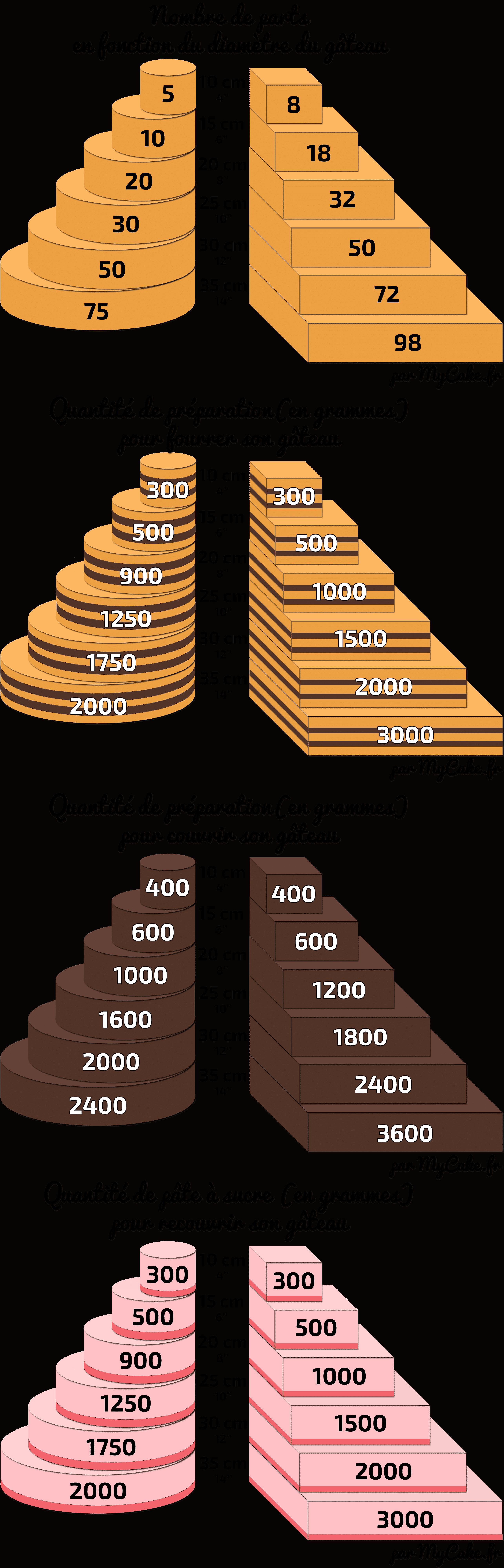 Le guide des quantités en Cake Design 2