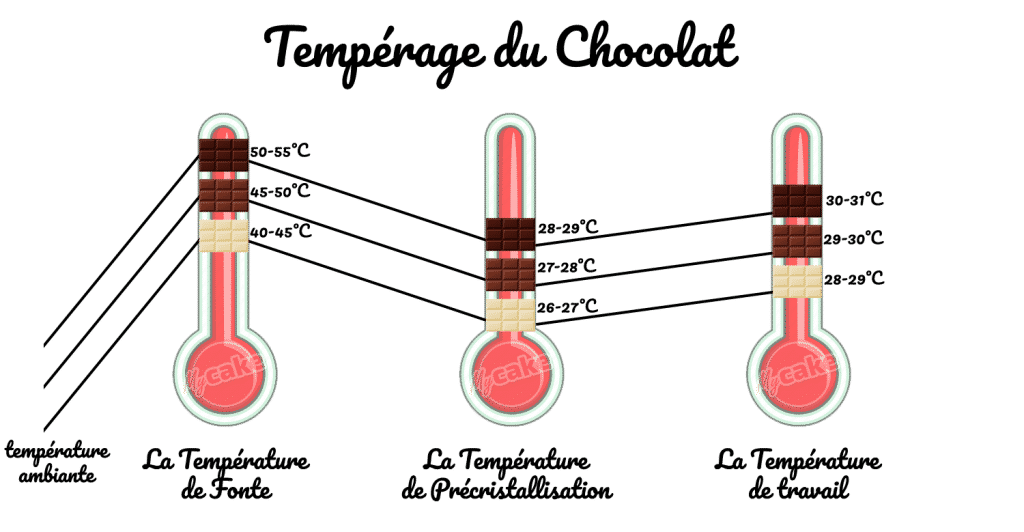 Tempérer du chocolat courbes