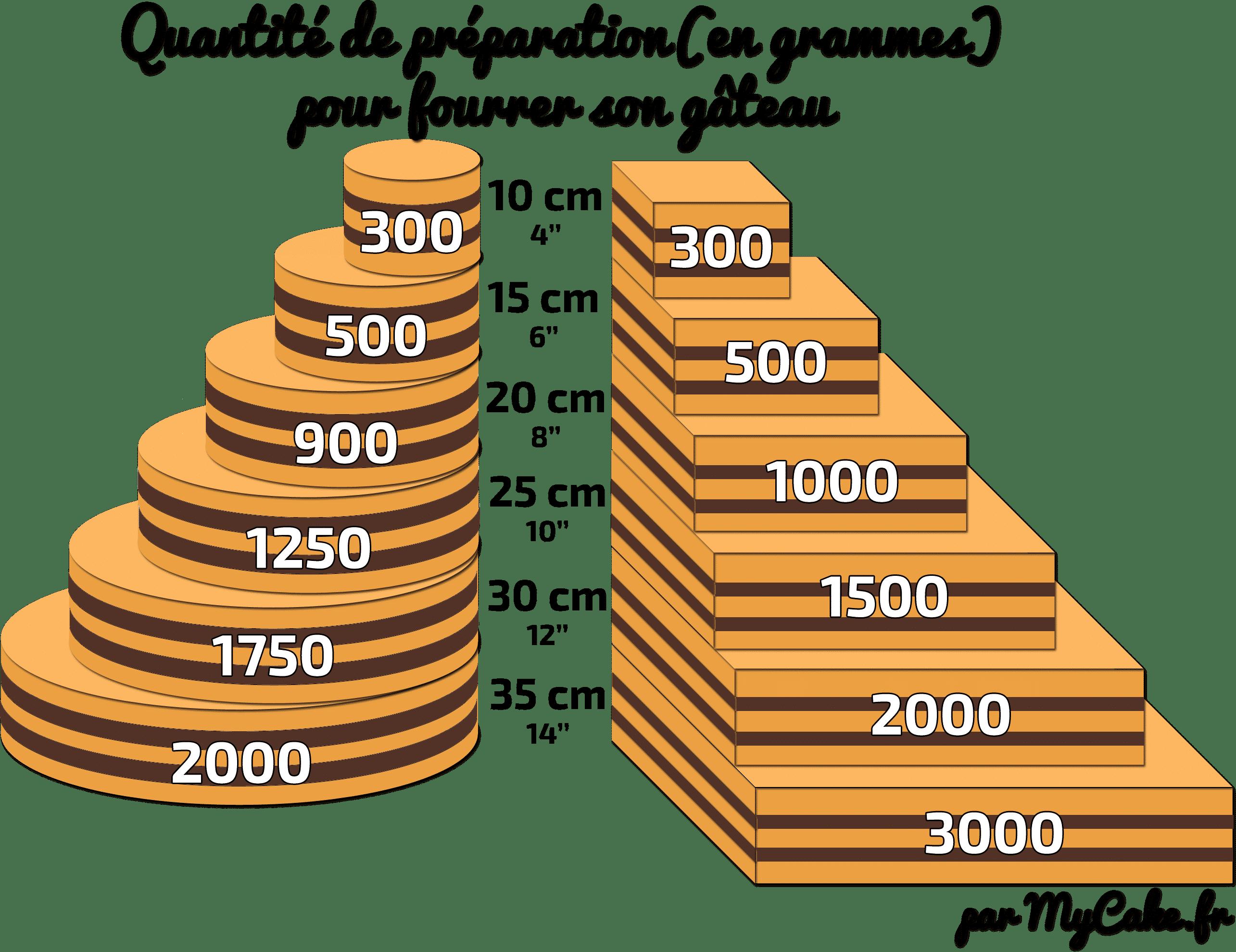 18 Garnitures Pour Reussir Le Fourrage De Votre Gateau Recettes